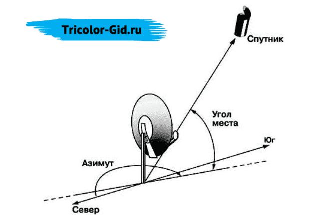 изменения положения спутниковой антенны