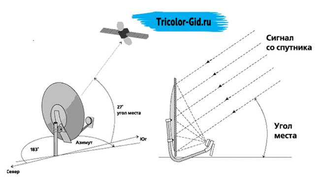 выбор места для установки антенны триколор тв